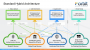 dev:technology:core:scheme_hybrid_cloud.png